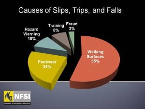 Walking surfaces to blame for more than half of slips, trips and falls